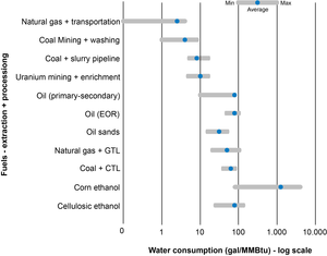Water consumption of extraction and processing of fuels