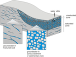 Groundwater is present in tiny pores and fractures in the rocks