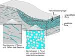 Grundwasser füllt die winzigen Poren und Klüfte der Gesteine