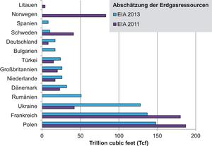 Geschätzte technisch förderbare Schiefergas-Mengen für ausgesuchte Sedimentbecken in einigen europäischen Ländern