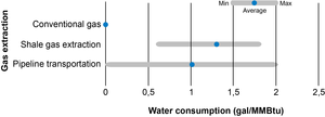 Water consumption during natural gas extraction and transportation